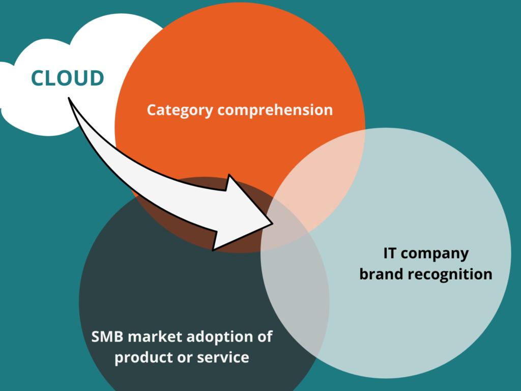 selling cloud venn diagram